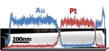 EDX line scan AuPt nanorod in STEM mode.