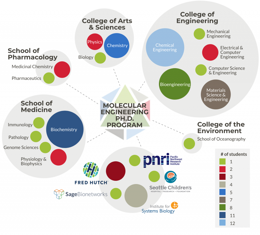 Infographic showing the distribution of students across MolES affiliated laboratories from 2014 - 2019